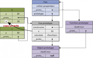 constructor-proto-chain-copy-on-write